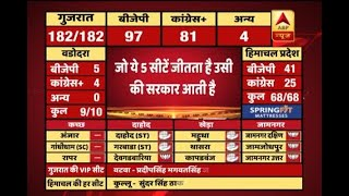#ABPResults : BJP ahead on Surat East, Surat West, Navsari, Ankleshwar and Olpad - ABPNEWSTV