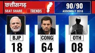 Chhattisgarh Election Result 2018: Counting till 11:30 AM - ITVNEWSINDIA