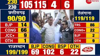 5W1H: Congress' victory before 2019 elections - ZEENEWS