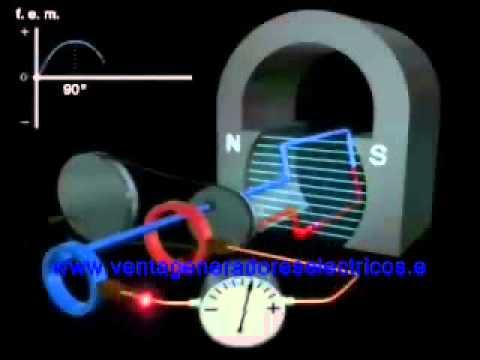 Generador electrico : funcionamiento
