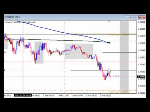 Forex Live Tutorial and Live Forex Trade