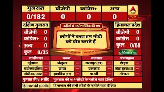 #ABPResults : Gujarat has voted for PM Modi as he is the brand for them - ABPNEWSTV