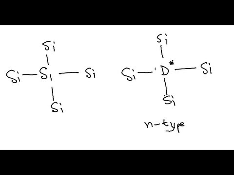 P-type, N-type semiconductors and P-N junction concept for Dummies