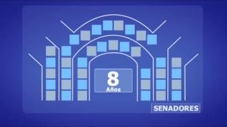 ¿Cuantos y Como se elige a los senadores de Chile?