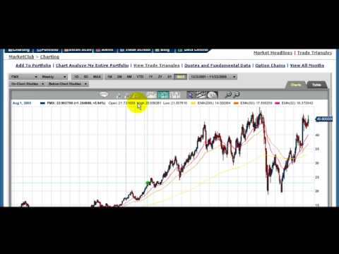 Forex Investment Fund Tutorial and Stock