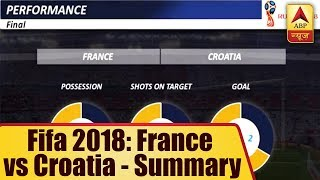 France vs Croatia - Full Match Summary - ABPNEWSTV