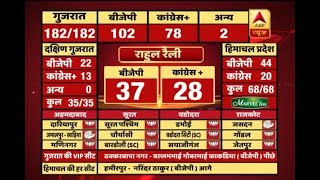 #ABPResults : No effect on BJP due to Rahul Gandhi factor - ABPNEWSTV