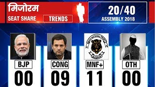 Mizoram Assembly Election Results 2018: Counting till 9:00 AM - ITVNEWSINDIA