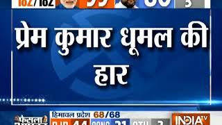 BJP's CM candidate in Himachal Pradesh Prem Kumar Dhumal loses from Sujanpur - INDIATV