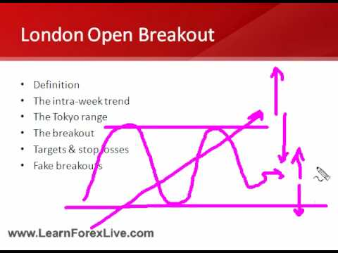 London Forex Open Tutorial