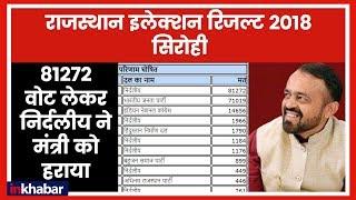 Rajasthan Election Results 2018: Sirohi में 81272 वोट लेकर निर्दलीय ने मंत्री को हराया - ITVNEWSINDIA