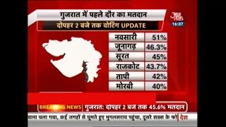 Gujarat 1st Phase Voting Update: Around 40% Voting Recorded Till 2 PM - AAJTAKTV