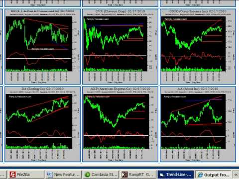 Forex and Stock Chart Real Time Intra Day