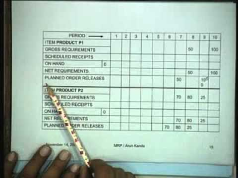 Lecture   40 Material Requirements Planning -2XvHs4BS7Ms