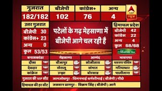 #ABPResults : BJP seems to be winning in Patels' stronghold Mehsana - ABPNEWSTV