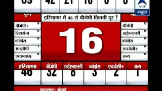 Counting underway for Maha, Haryana polls l Congress fighting for second position in both states - ABPNEWSTV