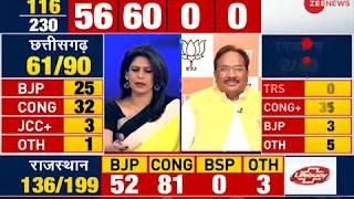Congress leading on 30 seats, TRS leading on 31 seats in Telangana - ZEENEWS