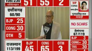 Assembly election result 2018: Neck to Neck BJP vs Congress battle under way in Five States - ITVNEWSINDIA