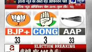 India News Exclusive openion poll- Who will be the CM of  Delhi? - ITVNEWSINDIA