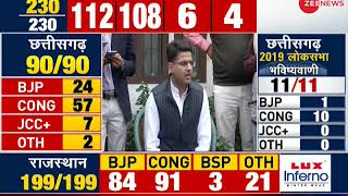 Sachin Pilot confident of Congress' majority in Rajasthan elections - ZEENEWS