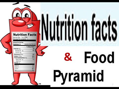 Food Pyramid-Nutrition Table for Kids,1- Indian Education website