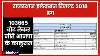 Rajasthan Election Results 2018: 103665 वोट लेकर BJP ने डग (झालावाड़ ) सीट पर किया कब्जा - ITVNEWSINDIA