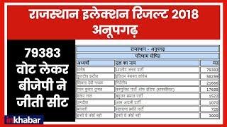 Rajasthan Election Results 2018: 79383 वोट से BJP ने जीती अनूपगढ की सीट - ITVNEWSINDIA