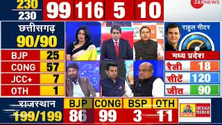 BJP's IT cell head Amit Malviya reaction election trends showing BJP trailing behind Congress - ZEENEWS