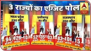 ABP Exit Poll | Congress to unseat BJP govt in Rajasthan - ABPNEWSTV
