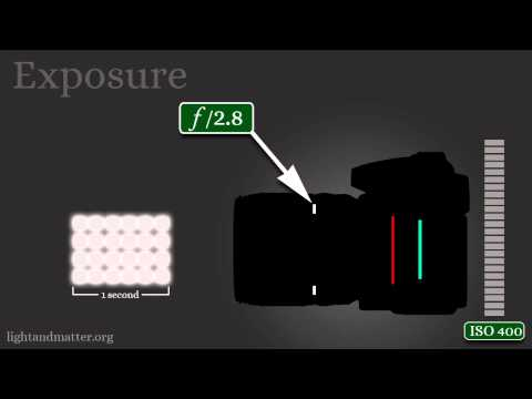 The 3 Basics of Exposure &amp; Photography
