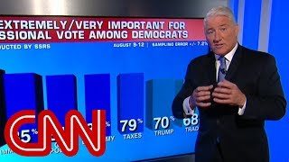 CNN poll: Democratic advantage is growing - CNN