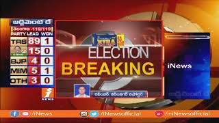 Congress Jeevan Reddy Defeated in Jagityal | Telangana Elections Results 2018 | iNews - INEWS