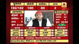 #ABPResults: Gujarat result will surely bring a difference in 2019 LS election, says Akhil - ABPNEWSTV