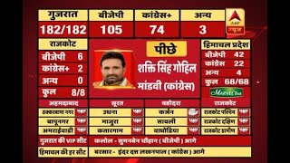 #ABPResults: Congress leader Shakti Singh Gohil trails with 10,000 votes in Gujarat - ABPNEWSTV