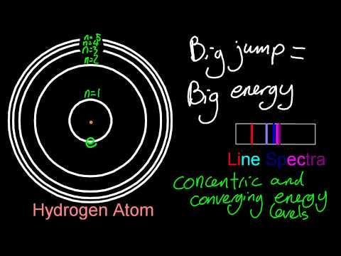 2.3.3 The line spectrum of hydrogen IB Chemistry SL