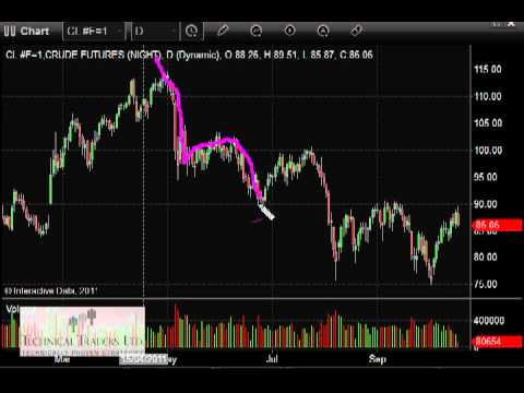 Crude Oil Etf and How to Trade Crude Oil