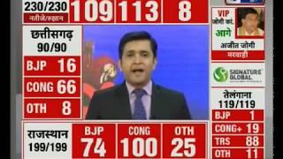 Madhya Pradesh election results 2018: नेताओं की EVM में कैद किस्मत का पिटारा आज खुलने वाला है - ITVNEWSINDIA
