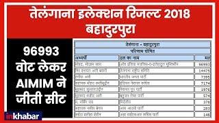 Telangana Election Results 2018: 96993 वोक लेकर AIMIM ने बहादुरपुरा सीट पर किया कब्जा - ITVNEWSINDIA