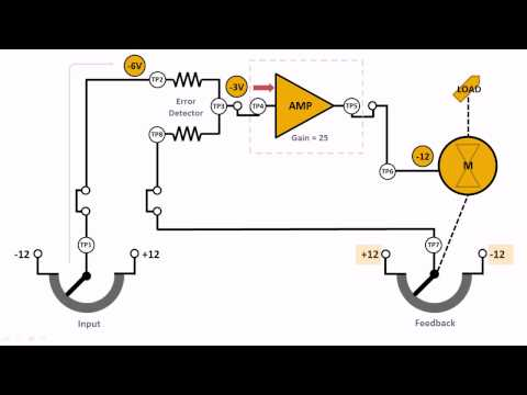 DC Position Servo Overview