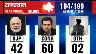 Rajasthan Assembly Election Results 2018: Counting till 9:00 AM - ITVNEWSINDIA