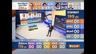 IndiaTV-CNX Exit Polls: Shivraj Singh Chouhan likely to form govt in MP, BJP may get 122-130 seats - INDIATV