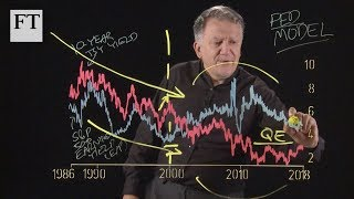 Charts That Count: Fed Up with the Fed Model - FINANCIALTIMESVIDEOS