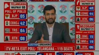 Exit poll: Congress surges in MP, Chhattisgarh, Rajasthan as BJP fortunes flag, KCR holds fort - NEWSXLIVE