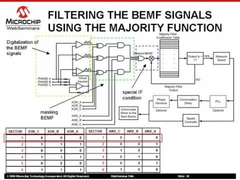 Sensorless BLDC motor control using a Majority Function - Part 2