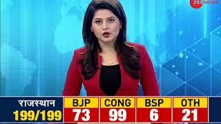 KCR wins by heavy margin, Congress distant second in Telangana - ZEENEWS