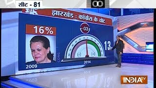 India TV C-Voter opinion poll Jharkhand elections - INDIATV