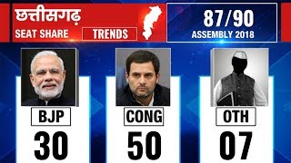 Chhattisgarh Assembly Election Results 2018: Counting till 9:30 AM - ITVNEWSINDIA
