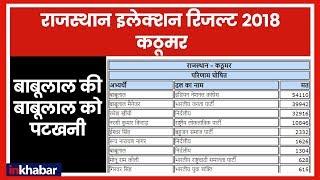 Rajasthan Election Results 2018: Kathumar (Alwar) में कांग्रेस के बाबूलाल ने मारी बाजी - ITVNEWSINDIA