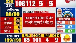 Result Breaking: Congress ahead in 112 seats in Madhya Pradesh; 4 seats away from majority - ZEENEWS