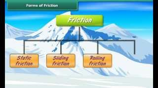 Worksheets Types Of Friction science 8 types of friction youtube